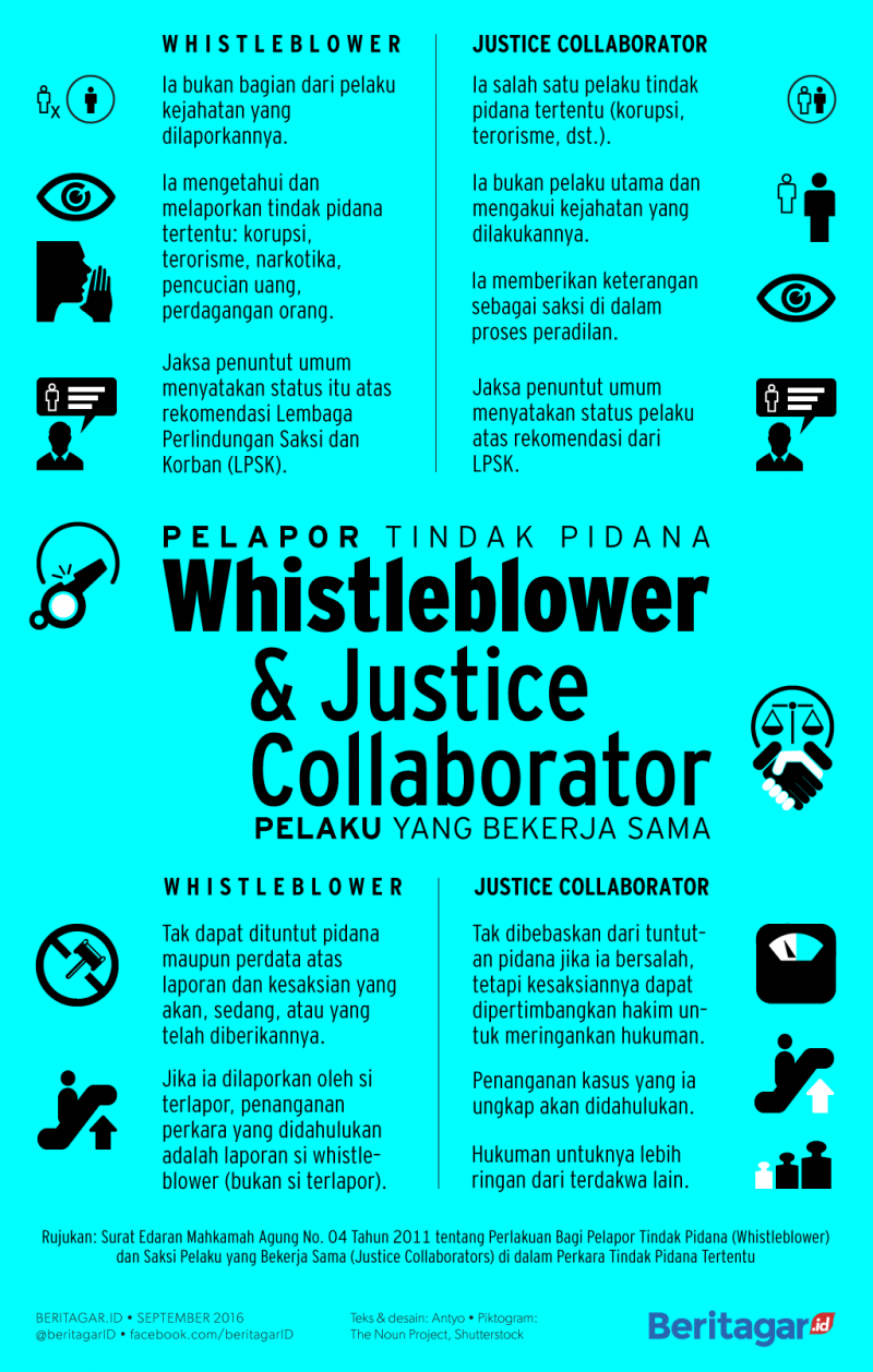 Memahami Perbedaan Whistle Blower dan Justice Collaborator